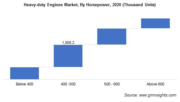 Heavy-duty Engines Market, By Horsepower