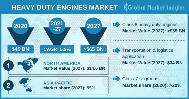 Heavy Duty Engines Market