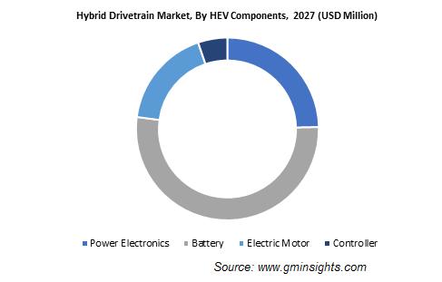 Hybrid Drivetrain Market, By HEV Components