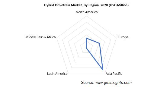 Hybrid Drivetrain Market, By Region