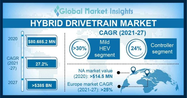 Hybrid Drivetrain Market