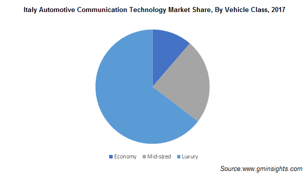 Italy Automotive Communication Technology Market Size