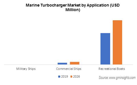 Marine Turbocharger Market by Application