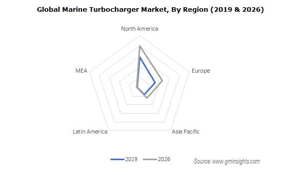 Global Marine Turbocharger Market By Region