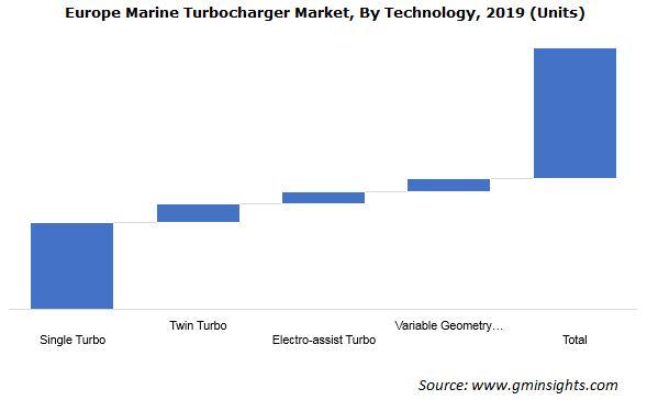 Europe Marine Turbocharger Market By Technology