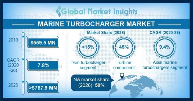 Marine Turbocharger Market