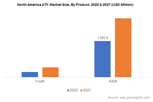 North America ATV Market Size, By Product
