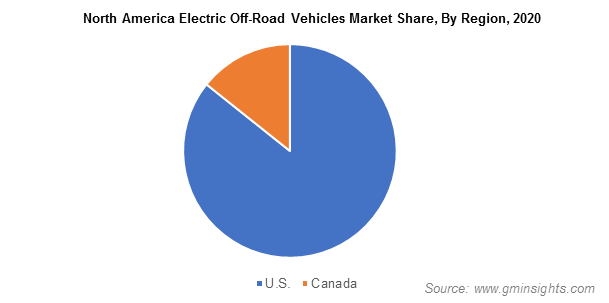 North America Electric Off-Road Vehicles Market