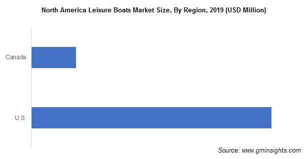 North America Leisure Boats Market Share