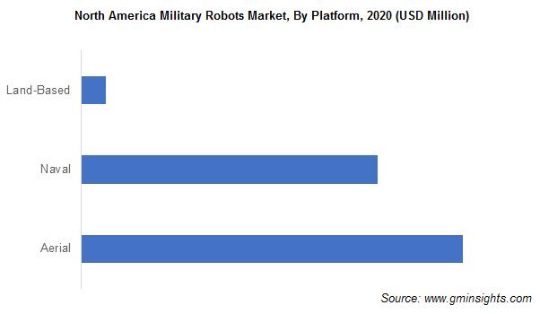 North America Military Robots Market
