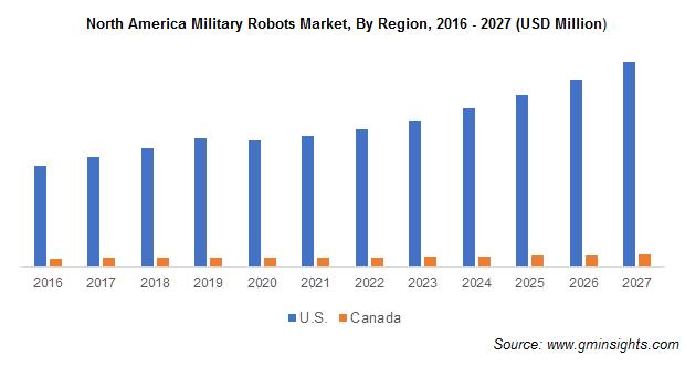 North America Military Robots Market Size