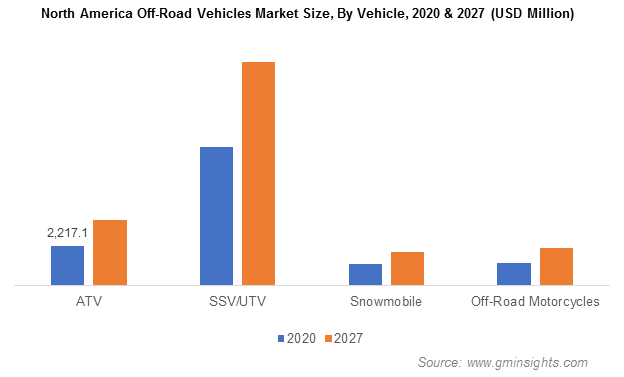 North America Off-Road Vehicles Market Size, By Vehicle