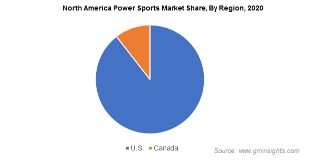 North America Power Sports Market