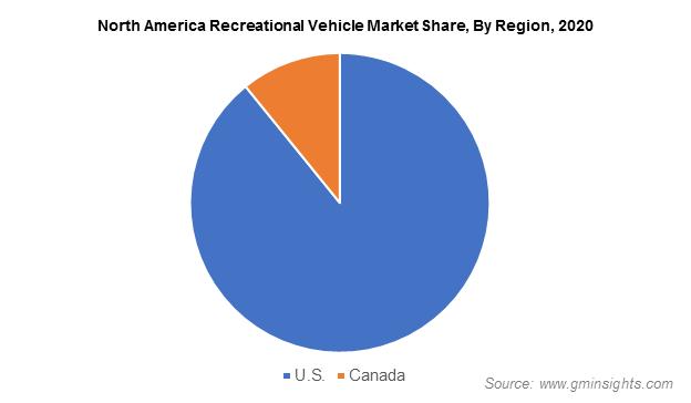 North America Recreational Vehicle Market