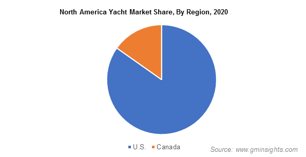 North America Yacht Market Share, By Region