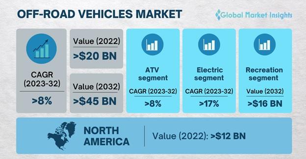 Off-Road Vehicles (ORV) Market