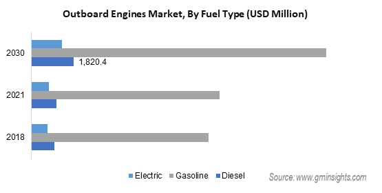 Outboard Engines Market Size