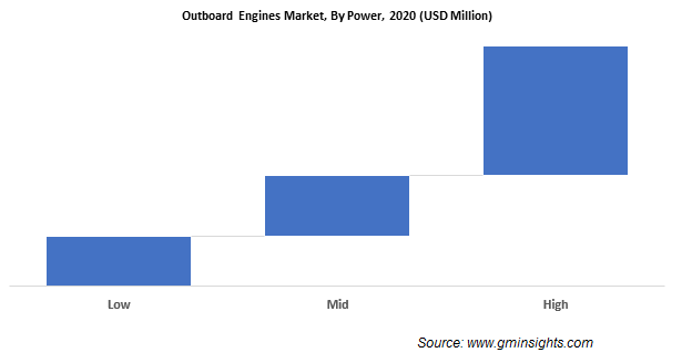 Outboard Engines Market Share