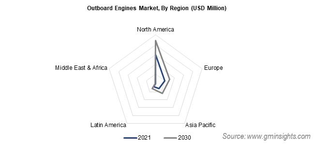 Outboard Engines Market Regional Statistics
