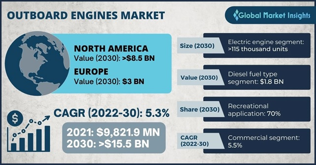 Outboard Engines Market
