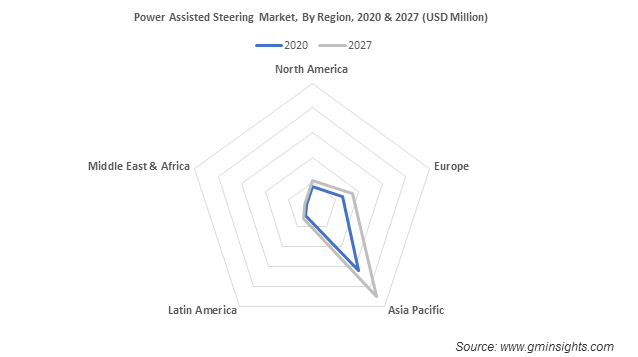 Global Power Assisted Steering Market