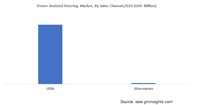 Power Assisted Steering Market Share