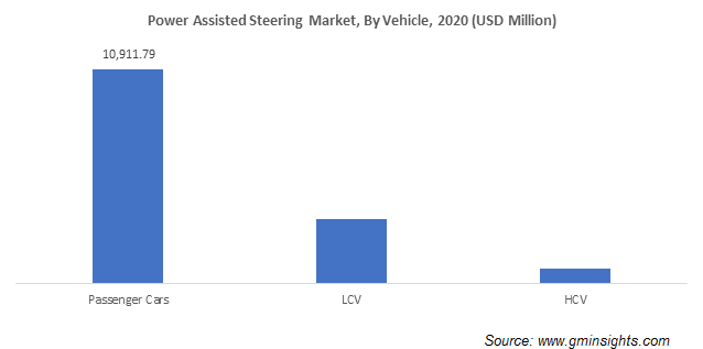 Power Assisted Steering Market Size