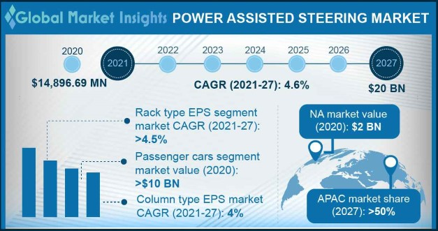 Power Assisted Steering Market Overview