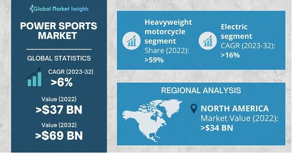 Power Sports Market