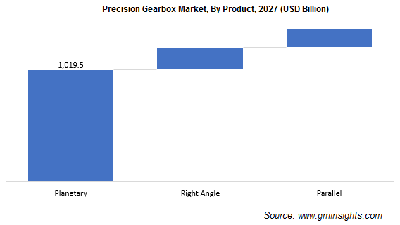 Precision Gearbox Market By Product