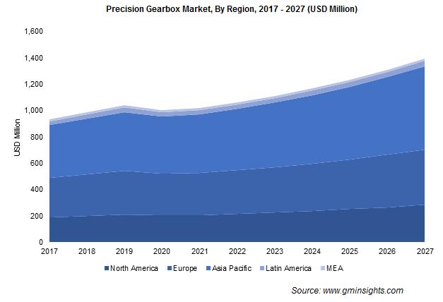 Precision Gearbox Market By Region