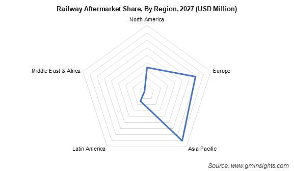 Railway Aftermarket Share By Region