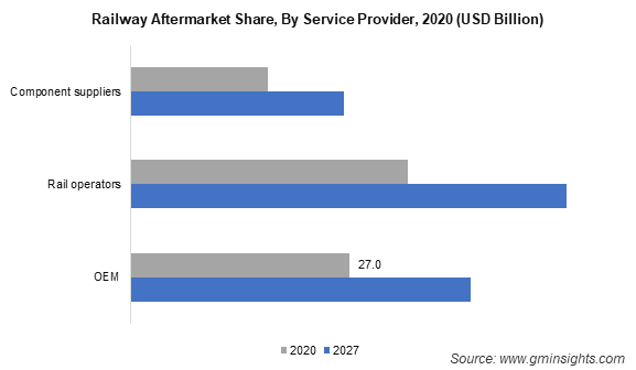 Railway Aftermarket Share By Service Provider