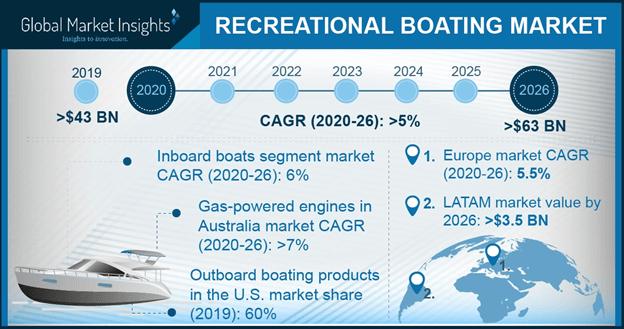 Recreational Boating Market