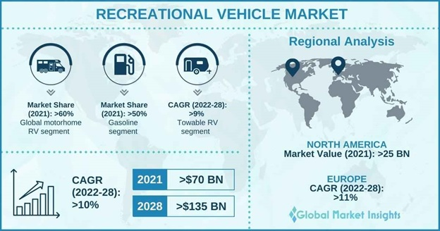 Recreational Vehicle Market Overview