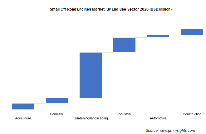 Small Off-Road Engines Market