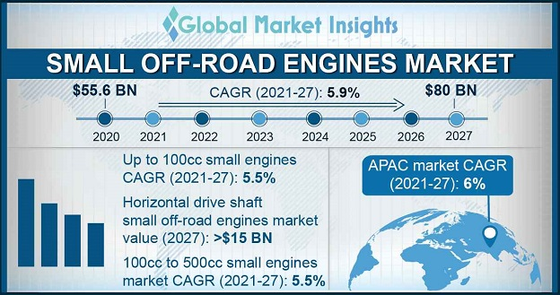Small Off-road Engines Market Research Report