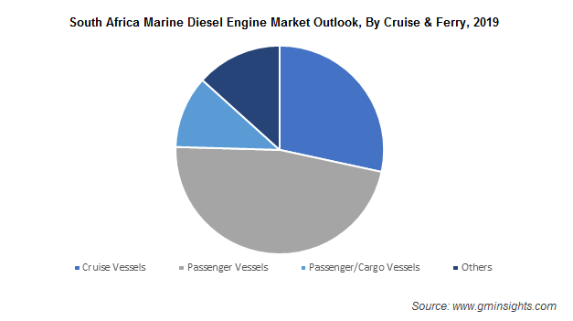 South Africa Marine Diesel Engine Market Outlook, By Cruise & Ferry