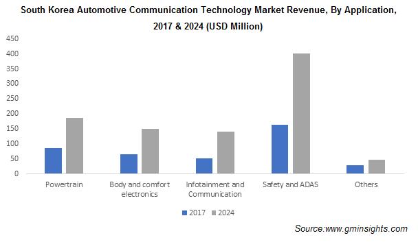 South Korea Automotive Communication Technology Market Share Regional Insights