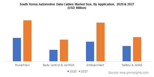 South Korea Automotive Data Cables Market
