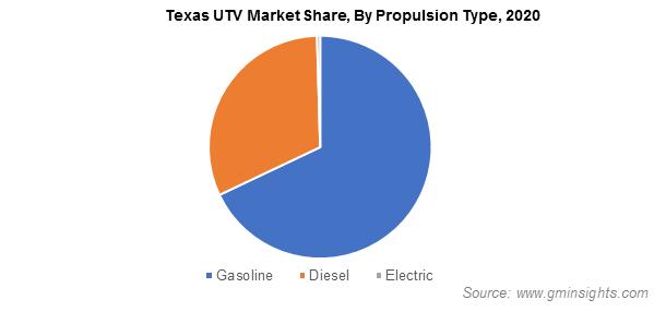 Texas UTV Market