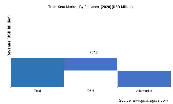 Train Seat Market Size
