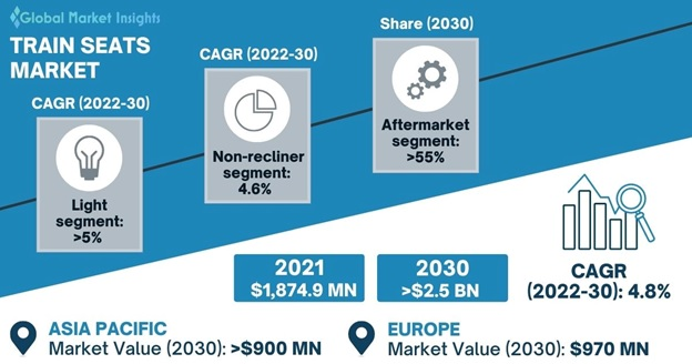 Train Seat Market Overview