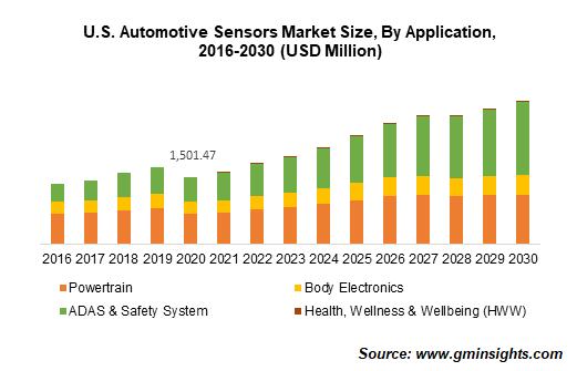 U.S. Automotive Sensors Market Size, By Application