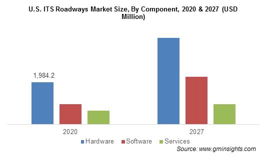 U.S. ITS Roadways Market Size, By Component