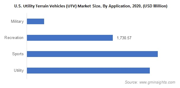 U.S. Utility Terrain Vehicles (UTV) Market