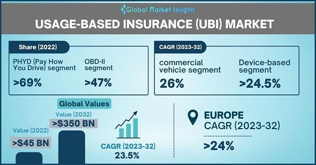 Usage-based Insurance (UBI) Market