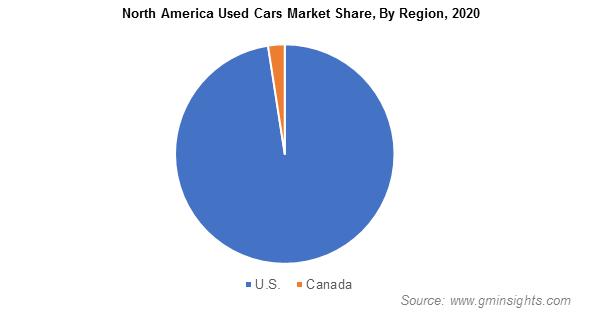North America Used Cars Market By Region