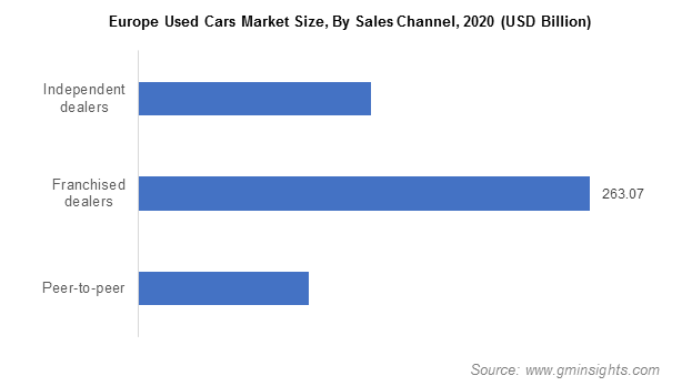 Europe Used Cars Market By Sales Channel