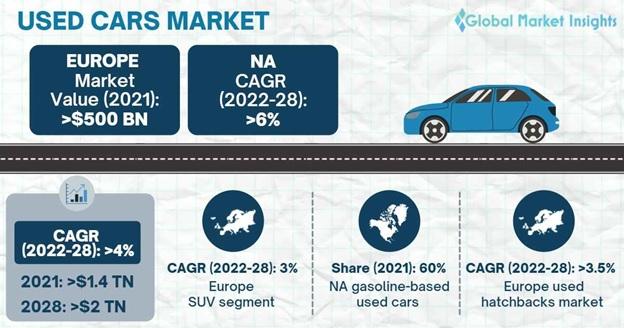 Used Cars Market